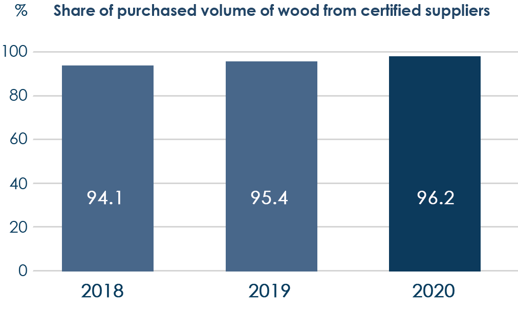 Share of purchased volume of wood from certified suppliers